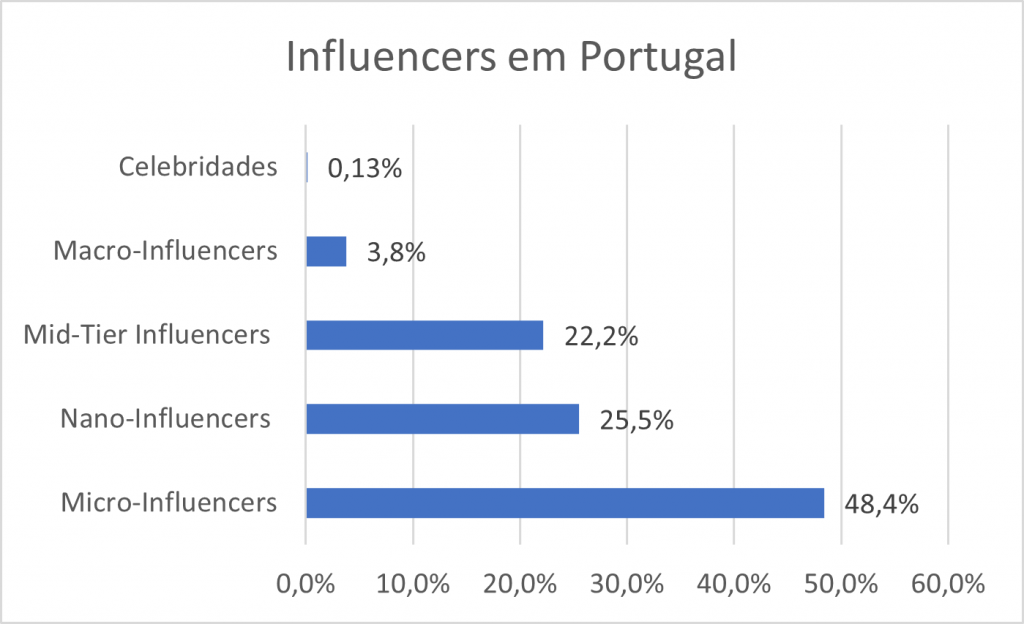 Estatisticas Influencers em Portugal